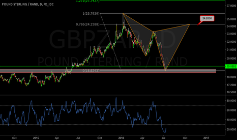GBPZAR: GBPZAR Daily