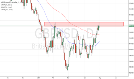 GBPUSD: GBP/USD Potential SHORT??