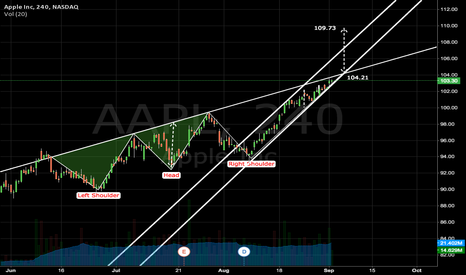 AAPL: Apple : INVERTED H&S PROJECT 109.73 TARGET?