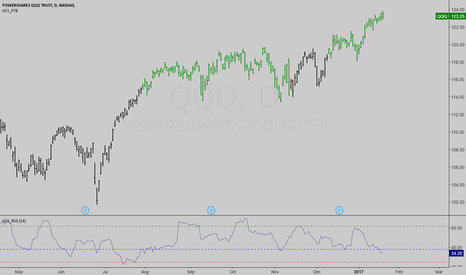 QQQ: QQQ - No Steam / SPY, DIA, IWM coiled up for a POP