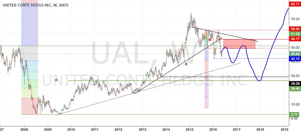 UAL 2016 Plan - $30 before we see $80?