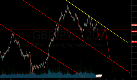 GBPJPY: sell @ market