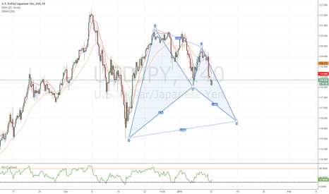 USDJPY: Potential Bulish BAT on USD/JPY , 240 Chart
