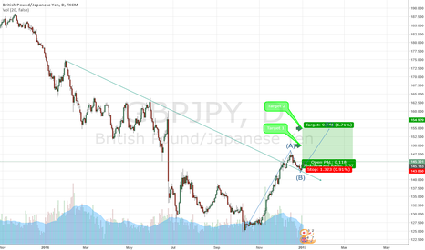 GBPJPY: GBPJPY Long opportunity after a small retrace