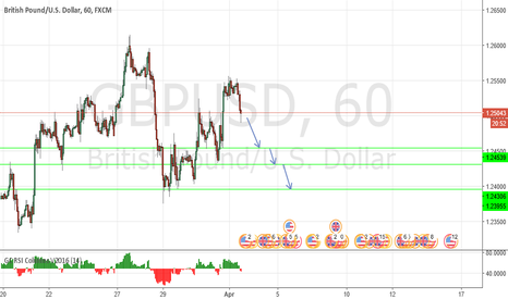 GBPUSD: Turning down?