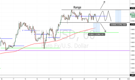 EURUSD: Clean range, multiple opportunities here