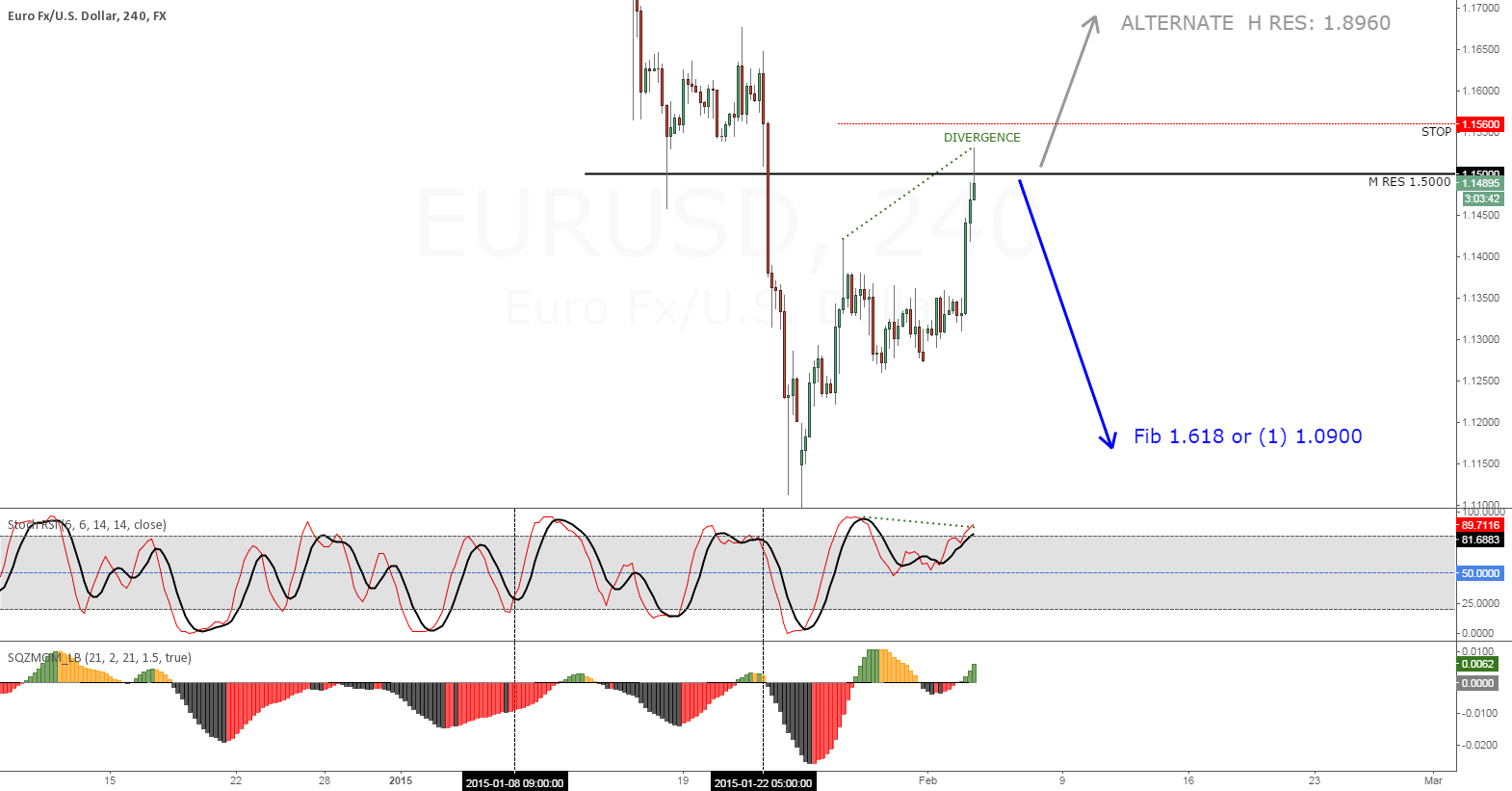 EURUSD (4H) Transaction #1