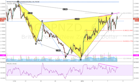 GBPNZD: GBPNZD: Completed Bearish Cypher on a Bearish Trend