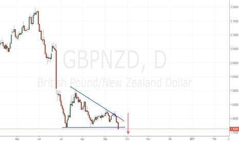 GBPNZD: GBP/NZD | Triángulo Bajista, Esperar El Rompimiento