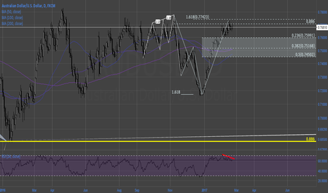 AUDUSD: #AudUsd Bearish Shark