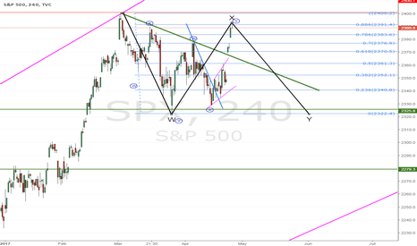 SPX: SPX; we should have another leg down