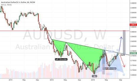 AUDUSD: #AUDUSD: Potential Inverted Head And Shoulders
