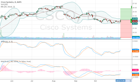 CSCO: probando gaps
