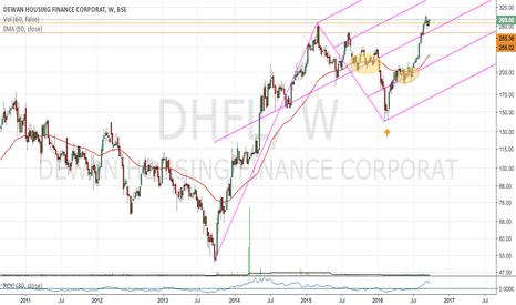 DHFL: DHFL Pitchfork