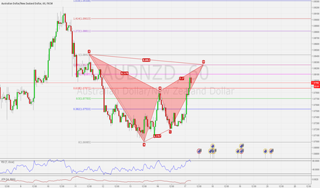 AUDNZD: AUDNZD H1 POSSIBLE BEARISH BAT PATTERN NEAR COMPLETION