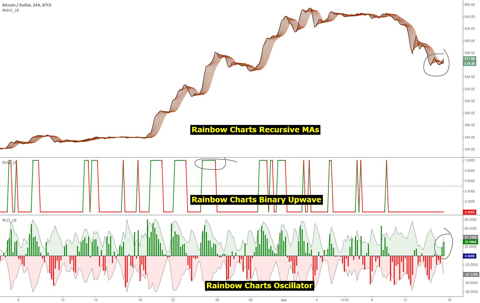 Indicators: Rainbow Charts Oscillator, Binary Wave and MAs