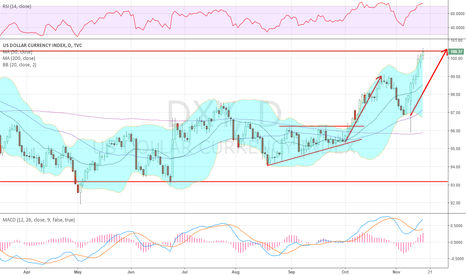 DXY: Ready to bust channel to the upside, 101.9/104 resistance higher
