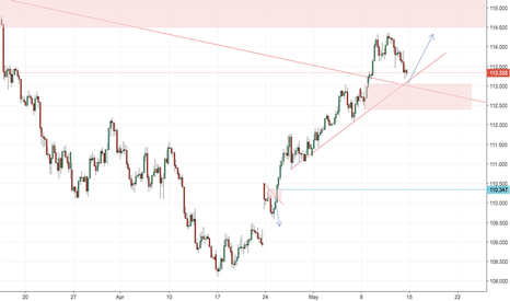 USDJPY: USDJPY LOOKING FOR ANOTHER ATTEMP TO GO HIGHER***