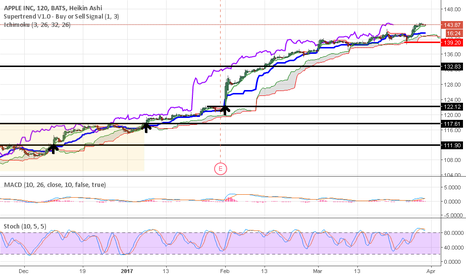 AAPL: AAPL 2hr still going
