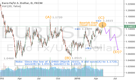 EURUSD: EURUSD top established at 1.1615 for down move to 1.0750