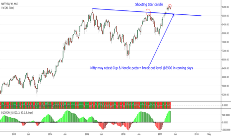 NIFTY: Nifty 50 in trend change mood