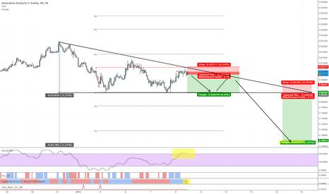 AUDUSD: Descending Triangle Pattern