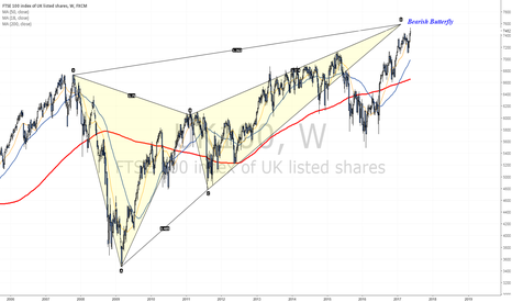 UK100: FTSE heading towards completion of a bearish Butterfly