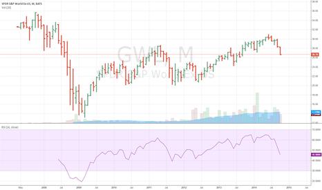 GWL: Global EX-US ETF