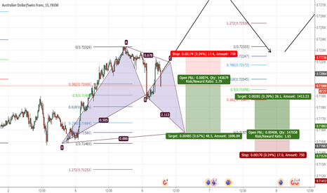 AUDCHF: AUSDCHF BAT PATTERN FORMATION sell  45 pips