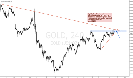 GOLD: GOLD SELL TRADE IN THE MAKING