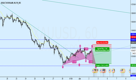 XAUUSD: Gold expecting hamonic pattern on H1