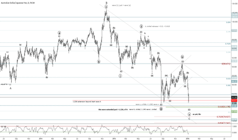 AUDJPY: AUDJPY, Correction Near Completion