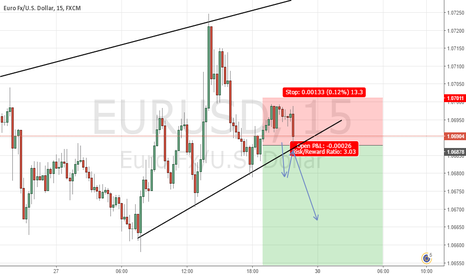 EURUSD: SHORT EURUSD CONSERVATIVE