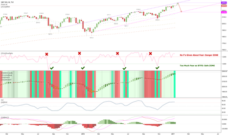 SPX: #SP500 grinds higher with severe lack of fear $SPY $SPXS $SPXL