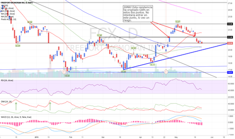 FCX: FCX unclear long entry at this point in time