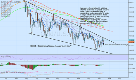 XAUUSD: XAU/USD: Descending Wedge or Channel?