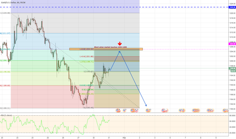 XAUUSD: XAUUSD - Zoomed In - Short!