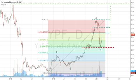 YPF: YPF mediano plazo