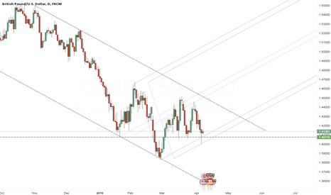 GBPUSD: Cable set for bull run