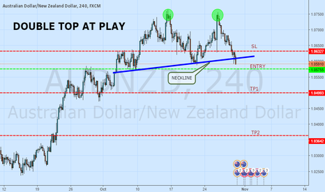 AUDNZD: DOUBLE TOP AT PLAY