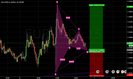 EURUSD: What do you think about this set up?