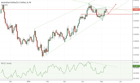 AUDUSD: Possible Short AUD/USD