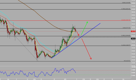 XAUUSD: Gold Possible moves