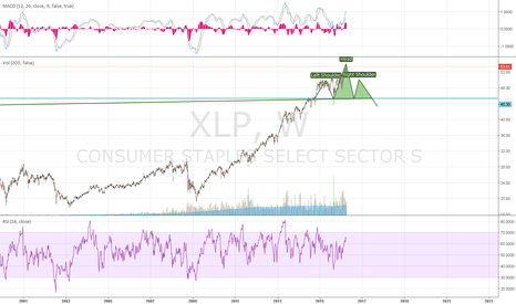 XLP: head and shoulders xlp