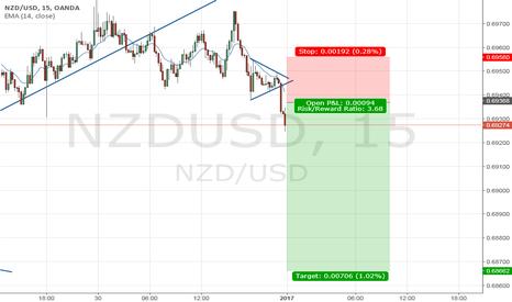 NZDUSD: Short