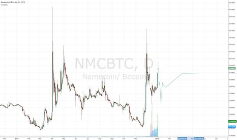 NMCBTC: NMC go short