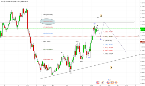 NZDUSD: Possible turn for a while!