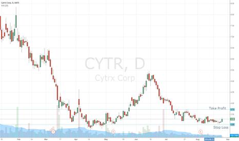 CYTR: CYTR is ready for long