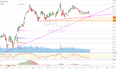 AAPL: AAPL - Break Down