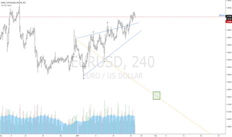 EURUSD: $EURUSD | Bearish Wolfe Wave | 1-4 Target Line